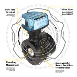 The Itron Top 4 Countdown – MZ Turbine Gas Meter from MWA Technology