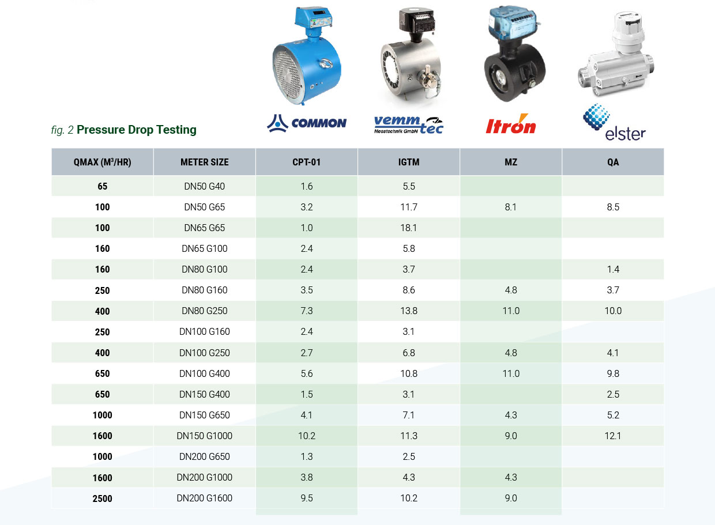 Pressure Drop Testing for Gas Meters